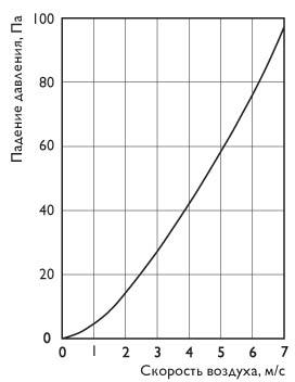 Фильтры для круглых каналов ФЛК