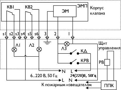 Противопожарные клапаны ОКС-1