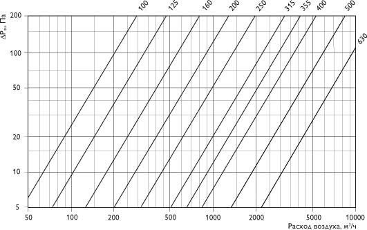 Устройства для измерения и регулирования расхода воздуха