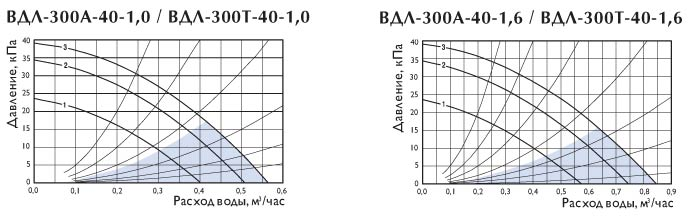 Узлы обвязки для водяных теплообменников ВДЛ