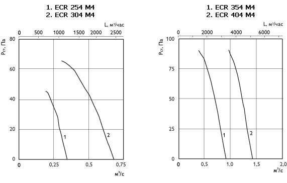 Осевые вентиляторы ECW, ECR