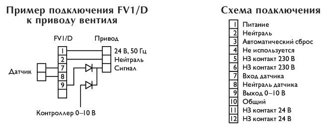 Диффузоры VE...M